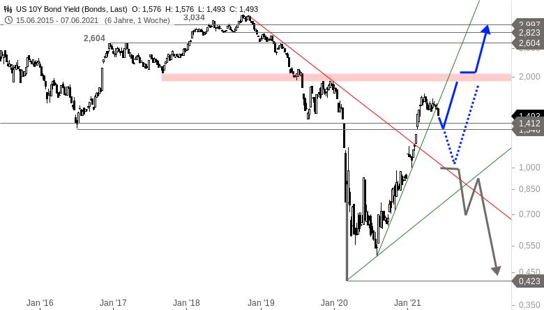 Wie-stehen-die-Chancen-auf-eine-Sommerrally-an-den-Märkten-Chartanalyse-Alexander-Paulus-GodmodeTrader.de-4