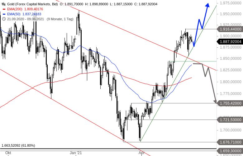 Wie-stehen-die-Chancen-auf-eine-Sommerrally-an-den-Märkten-Chartanalyse-Alexander-Paulus-GodmodeTrader.de-5