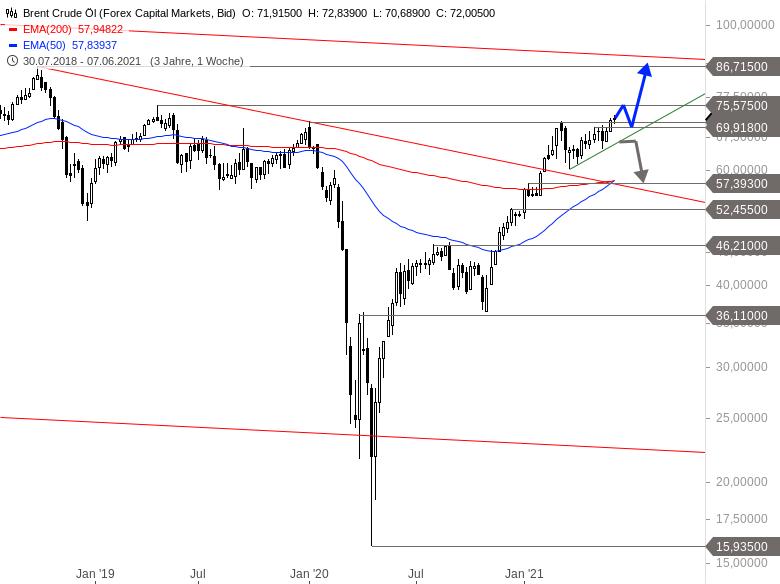 Wie-stehen-die-Chancen-auf-eine-Sommerrally-an-den-Märkten-Chartanalyse-Alexander-Paulus-GodmodeTrader.de-6