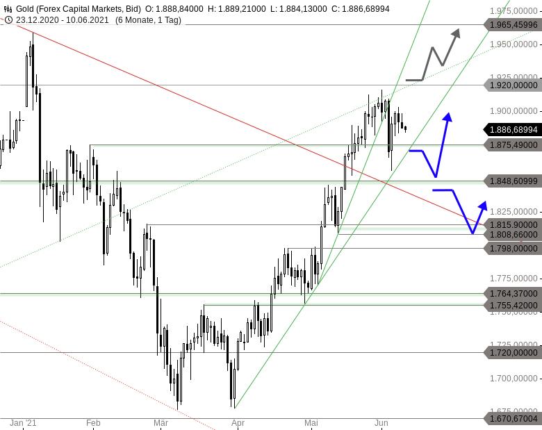 GOLD-Kommt-der-nächste-Angriff-auf-1-848-USD-Chartanalyse-Thomas-May-GodmodeTrader.de-1