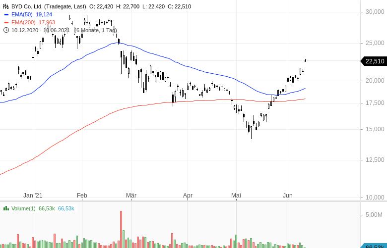 Diese-Aktien-werden-intensiv-gehandelt-Chartanalyse-Oliver-Baron-GodmodeTrader.de-4