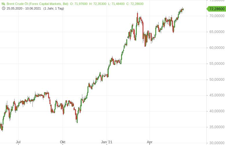 Ölnachfrage-fast-wieder-auf-Vor-Corona-Niveau-Bernd-Lammert-GodmodeTrader.de-1