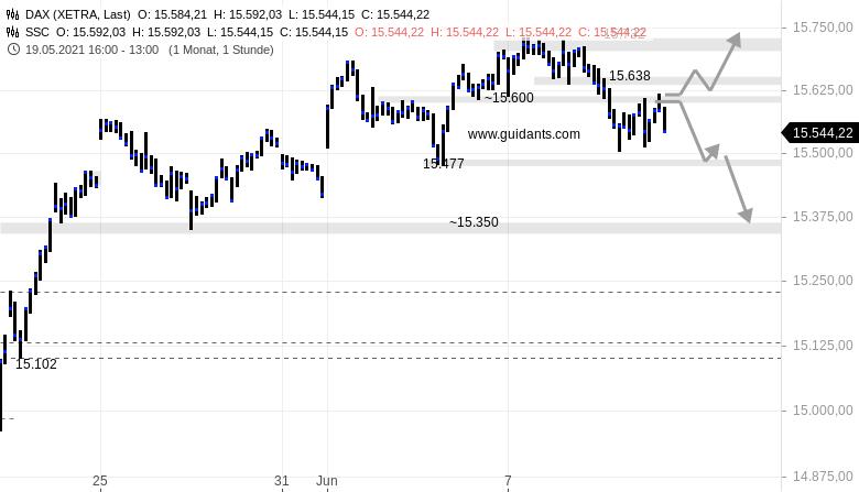 DAX-am-Mittag-Trader-warten-auf-die-EZB-Rene-Berteit-GodmodeTrader.de-1