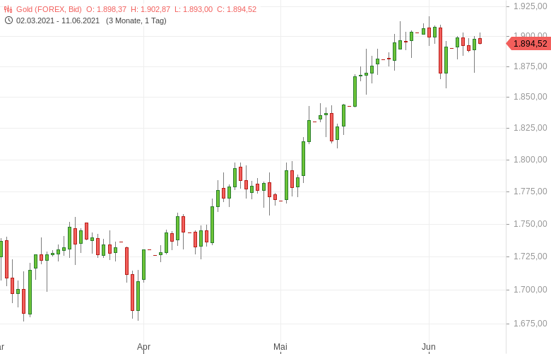 Gold-kann-1-900er-US-Dollar-Marke-nicht-halten-Tomke-Hansmann-GodmodeTrader.de-1