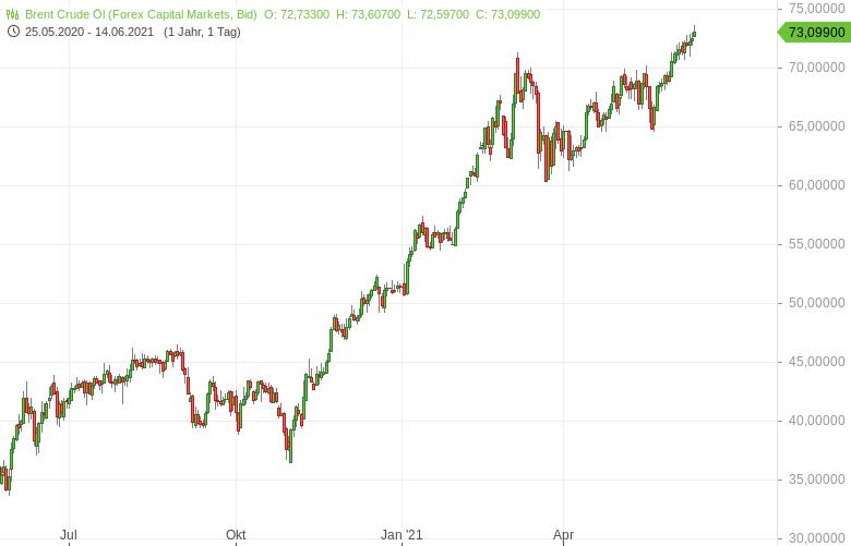 Ölmarkt-bleibt-im-Aufschwung-Bernd-Lammert-GodmodeTrader.de-1