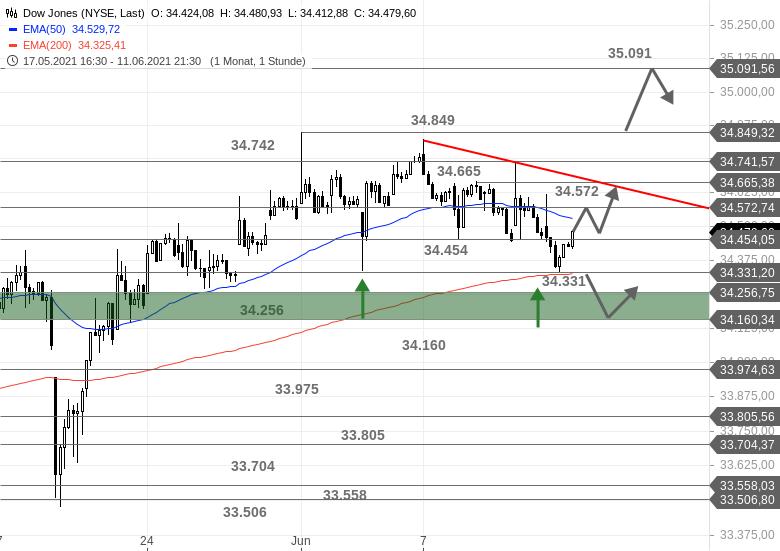 US-Ausblick-Was-machen-wir-mit-dem-Dow-Jones-Chartanalyse-Bastian-Galuschka-GodmodeTrader.de-1