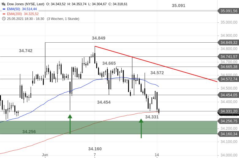 US-INDIZES-Der-Dow-Jones-hat-weiter-Probleme-Chartanalyse-Bastian-Galuschka-GodmodeTrader.de-2