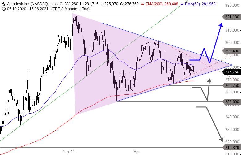 NASDAQ-Aktie-mit-Traum-Setup-Chartanalyse-Thomas-May-GodmodeTrader.de-1