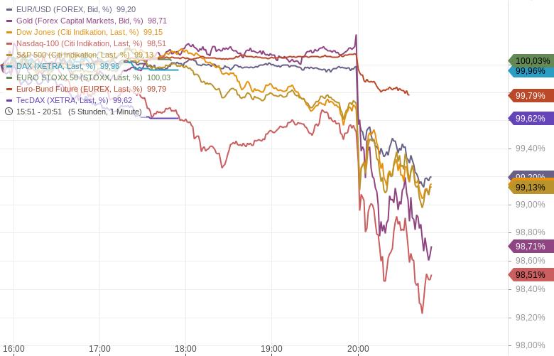 US-Notenbank-signalisiert-frühere-Zinserhöhung-Kommentar-Oliver-Baron-GodmodeTrader.de-1