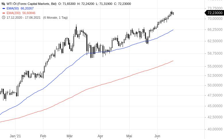 Warum-der-Ölpreis-auf-200-Dollar-steigen-könnte-Kommentar-Oliver-Baron-GodmodeTrader.de-1
