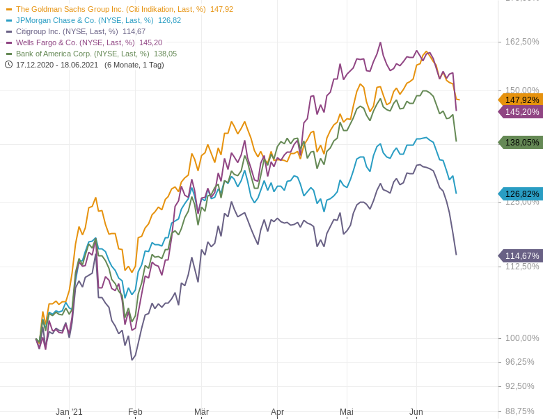 US-Bankaktien-Einstieg-oder-Ausstieg-Chartanalyse-Johannes-Büttner-GodmodeTrader.de-1