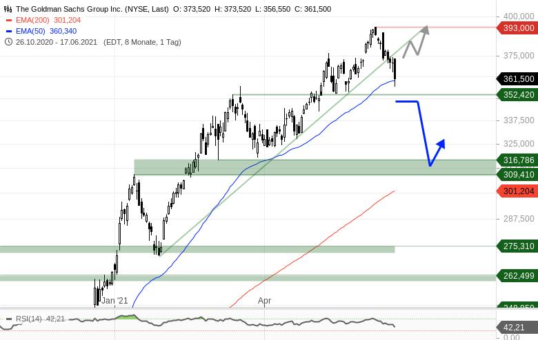 US-Bankaktien-Einstieg-oder-Ausstieg-Chartanalyse-Johannes-Büttner-GodmodeTrader.de-2