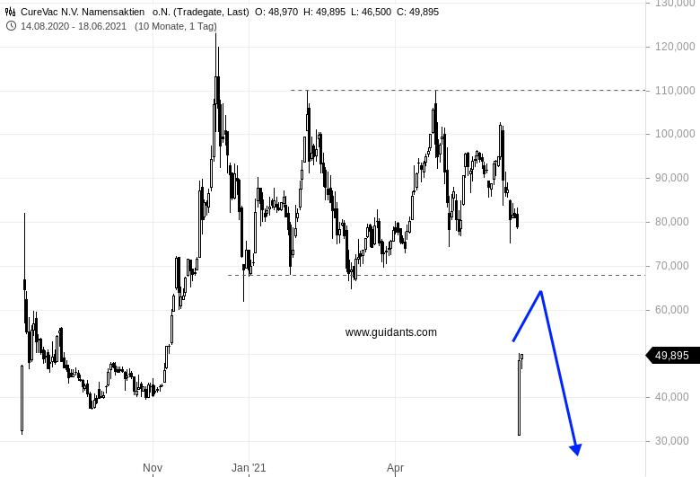 CUREVAC-Handelsaktivität-ist-weiterhin-hoch-aber-Chartanalyse-Rene-Berteit-GodmodeTrader.de-1