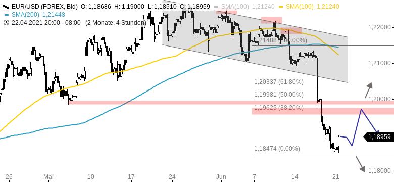 EUR-USD-Wochenausblick-Ist-das-ein-mittelfristiger-Trendwechsel-Chartanalyse-Henry-Philippson-GodmodeTrader.de-1
