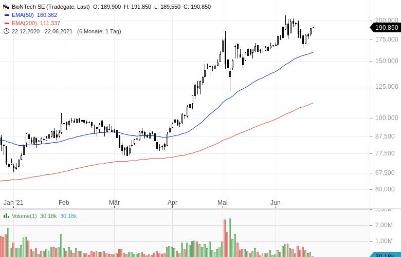 Diese-Aktien-werden-intensiv-gehandelt-Chartanalyse-Oliver-Baron-GodmodeTrader.de-1