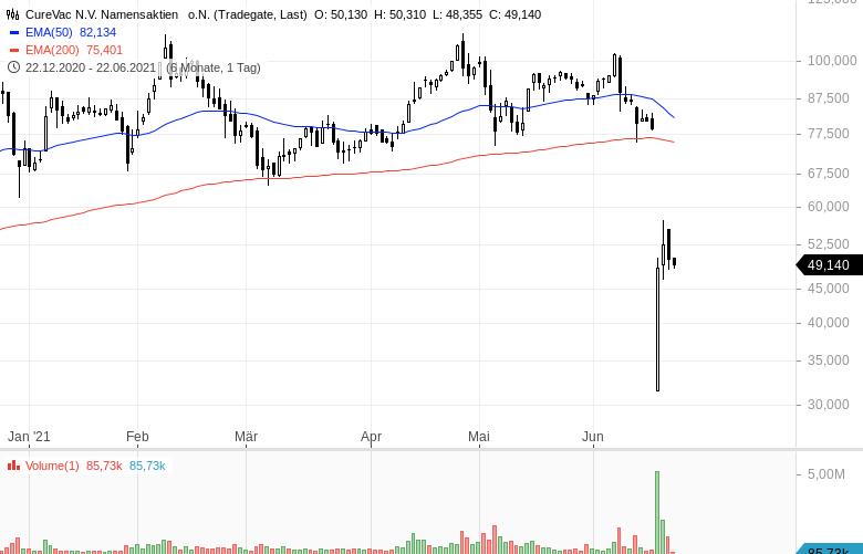 Diese-Aktien-werden-intensiv-gehandelt-Chartanalyse-Oliver-Baron-GodmodeTrader.de-3