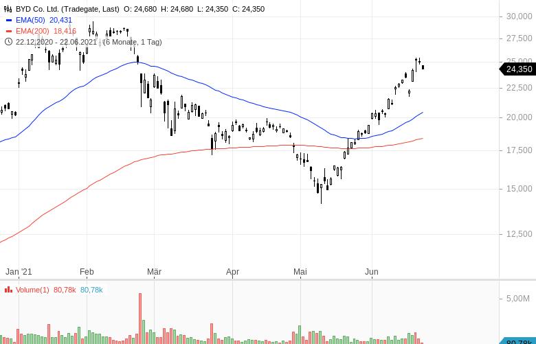 Diese-Aktien-werden-intensiv-gehandelt-Chartanalyse-Oliver-Baron-GodmodeTrader.de-5