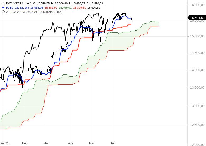 Ichimoku-Check-Aktienmärkte-weiter-im-Long-Modus-Chartanalyse-Oliver-Baron-GodmodeTrader.de-1