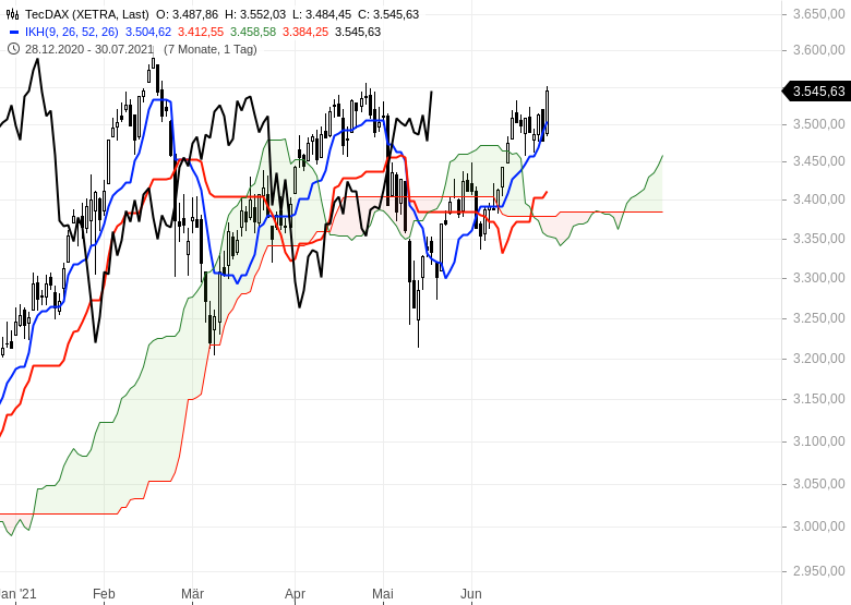Ichimoku-Check-Aktienmärkte-weiter-im-Long-Modus-Chartanalyse-Oliver-Baron-GodmodeTrader.de-2