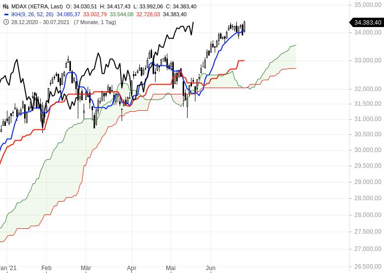 Ichimoku-Check-Aktienmärkte-weiter-im-Long-Modus-Chartanalyse-Oliver-Baron-GodmodeTrader.de-3