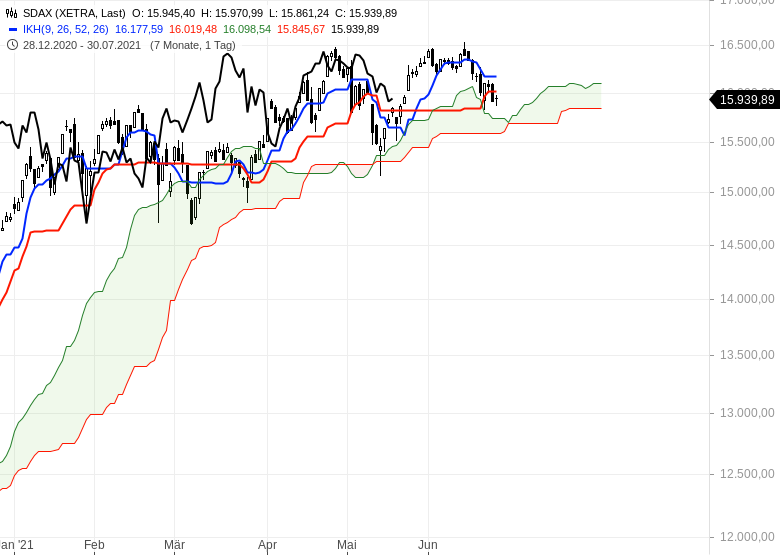 Ichimoku-Check-Aktienmärkte-weiter-im-Long-Modus-Chartanalyse-Oliver-Baron-GodmodeTrader.de-4