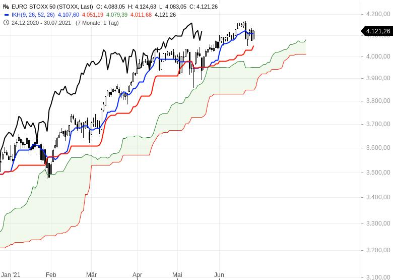Ichimoku-Check-Aktienmärkte-weiter-im-Long-Modus-Chartanalyse-Oliver-Baron-GodmodeTrader.de-5