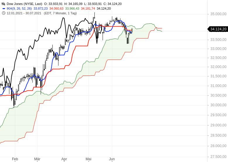 Ichimoku-Check-Aktienmärkte-weiter-im-Long-Modus-Chartanalyse-Oliver-Baron-GodmodeTrader.de-6