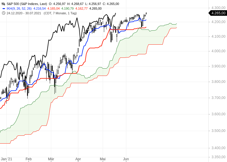 Ichimoku-Check-Aktienmärkte-weiter-im-Long-Modus-Chartanalyse-Oliver-Baron-GodmodeTrader.de-7