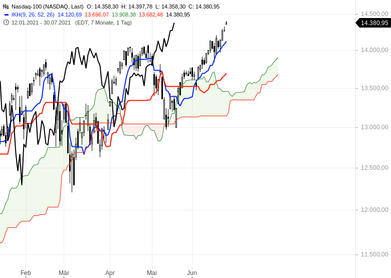 Ichimoku-Check-Aktienmärkte-weiter-im-Long-Modus-Chartanalyse-Oliver-Baron-GodmodeTrader.de-8