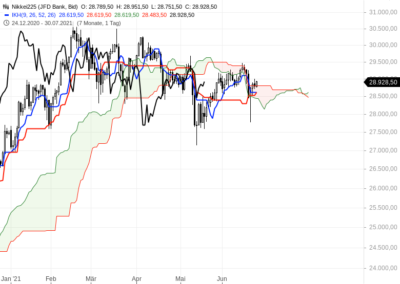 Ichimoku-Check-Aktienmärkte-weiter-im-Long-Modus-Chartanalyse-Oliver-Baron-GodmodeTrader.de-9