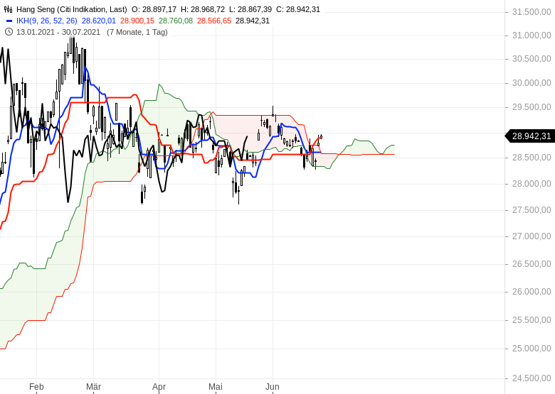 Ichimoku-Check-Aktienmärkte-weiter-im-Long-Modus-Chartanalyse-Oliver-Baron-GodmodeTrader.de-10