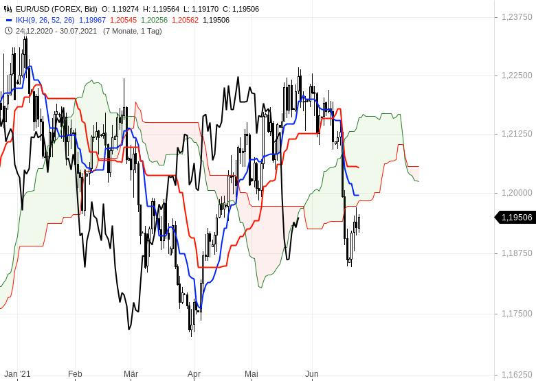 Ichimoku-Check-Aktienmärkte-weiter-im-Long-Modus-Chartanalyse-Oliver-Baron-GodmodeTrader.de-11
