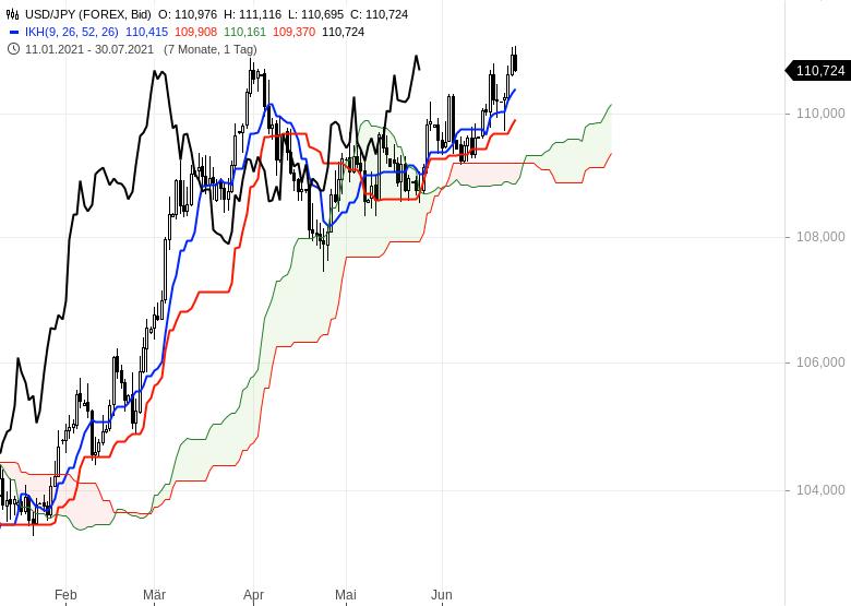 Ichimoku-Check-Aktienmärkte-weiter-im-Long-Modus-Chartanalyse-Oliver-Baron-GodmodeTrader.de-12