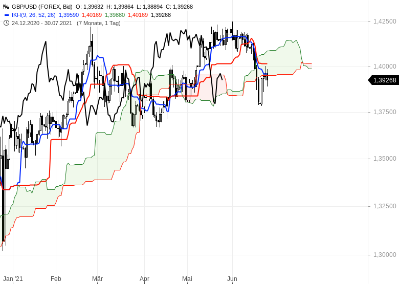 Ichimoku-Check-Aktienmärkte-weiter-im-Long-Modus-Chartanalyse-Oliver-Baron-GodmodeTrader.de-13