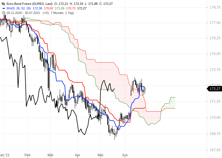 Ichimoku-Check-Aktienmärkte-weiter-im-Long-Modus-Chartanalyse-Oliver-Baron-GodmodeTrader.de-14