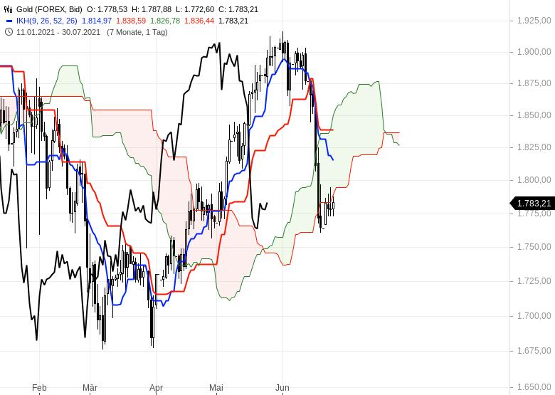 Ichimoku-Check-Aktienmärkte-weiter-im-Long-Modus-Chartanalyse-Oliver-Baron-GodmodeTrader.de-15
