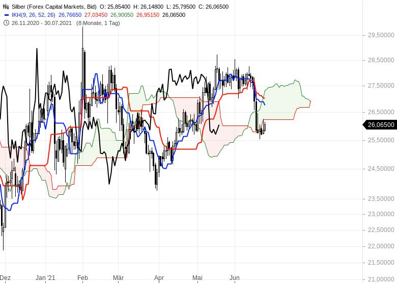 Ichimoku-Check-Aktienmärkte-weiter-im-Long-Modus-Chartanalyse-Oliver-Baron-GodmodeTrader.de-16