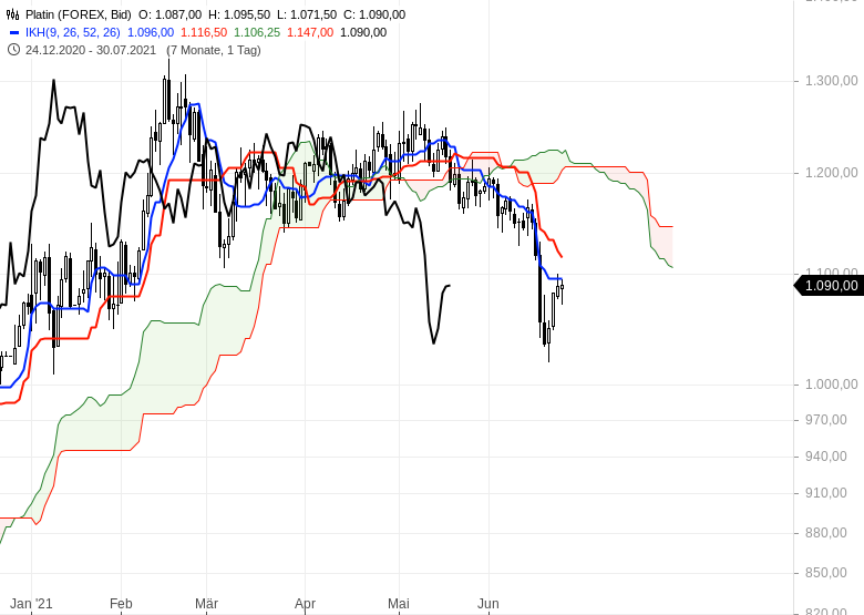 Ichimoku-Check-Aktienmärkte-weiter-im-Long-Modus-Chartanalyse-Oliver-Baron-GodmodeTrader.de-17