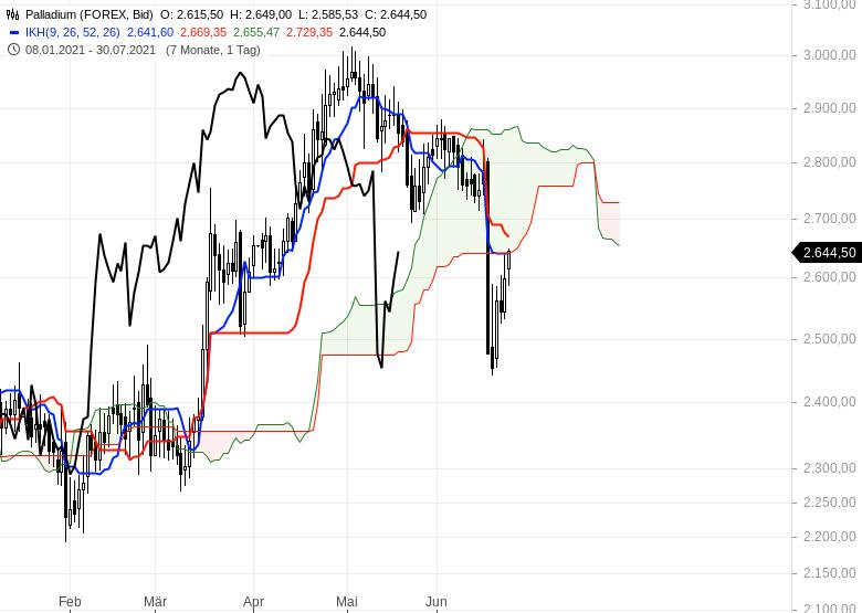 Ichimoku-Check-Aktienmärkte-weiter-im-Long-Modus-Chartanalyse-Oliver-Baron-GodmodeTrader.de-18