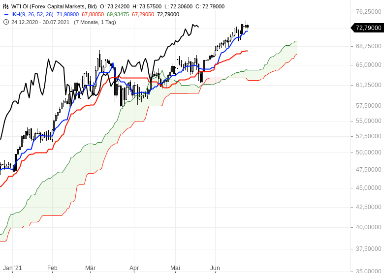 Ichimoku-Check-Aktienmärkte-weiter-im-Long-Modus-Chartanalyse-Oliver-Baron-GodmodeTrader.de-19