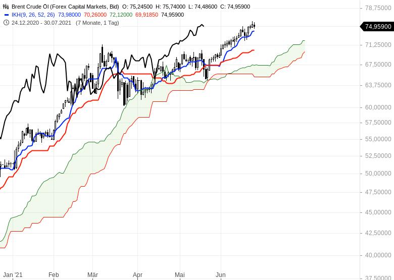 Ichimoku-Check-Aktienmärkte-weiter-im-Long-Modus-Chartanalyse-Oliver-Baron-GodmodeTrader.de-20