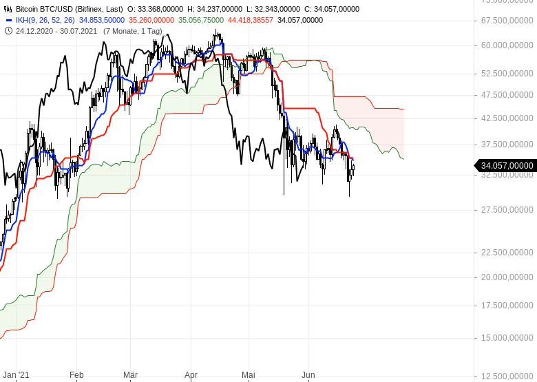 Ichimoku-Check-Aktienmärkte-weiter-im-Long-Modus-Chartanalyse-Oliver-Baron-GodmodeTrader.de-21