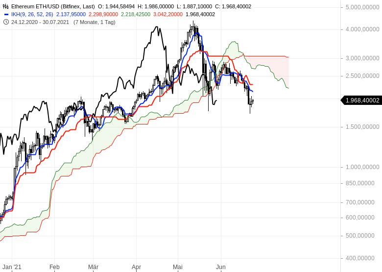 Ichimoku-Check-Aktienmärkte-weiter-im-Long-Modus-Chartanalyse-Oliver-Baron-GodmodeTrader.de-22