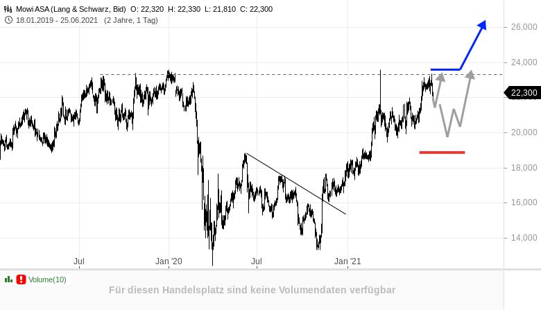 NEL-MOWI-Wasserstoffaktien-im-Aufwind-auch-NEL-Rene-Berteit-GodmodeTrader.de-1