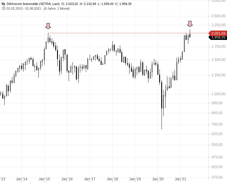 Automobil-Aktien-unter-Beschuss-Ist-nun-mit-einer-Verkaufswelle-zu-rechnen-Chartanalyse-Johannes-Büttner-GodmodeTrader.de-1
