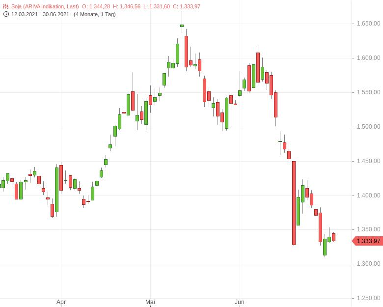 Agrar-Märkte-warten-gespannt-auf-USDA-Daten-Tomke-Hansmann-GodmodeTrader.de-1