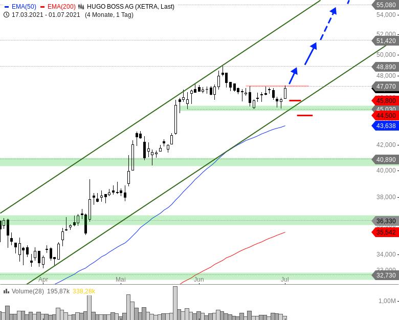 HUGO-BOSS-Das-Trading-Setup-ist-sehr-attraktiv-Chartanalyse-André-Rain-GodmodeTrader.de-1