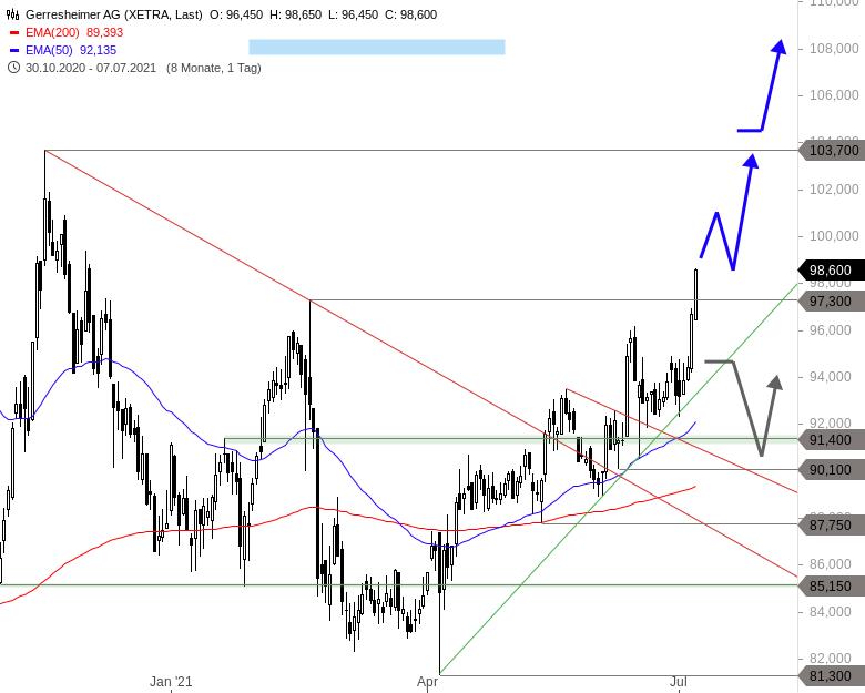 Deutsche-Aktie-jetzt-mit-starkem-Kaufsignal-Chartanalyse-Thomas-May-GodmodeTrader.de-1