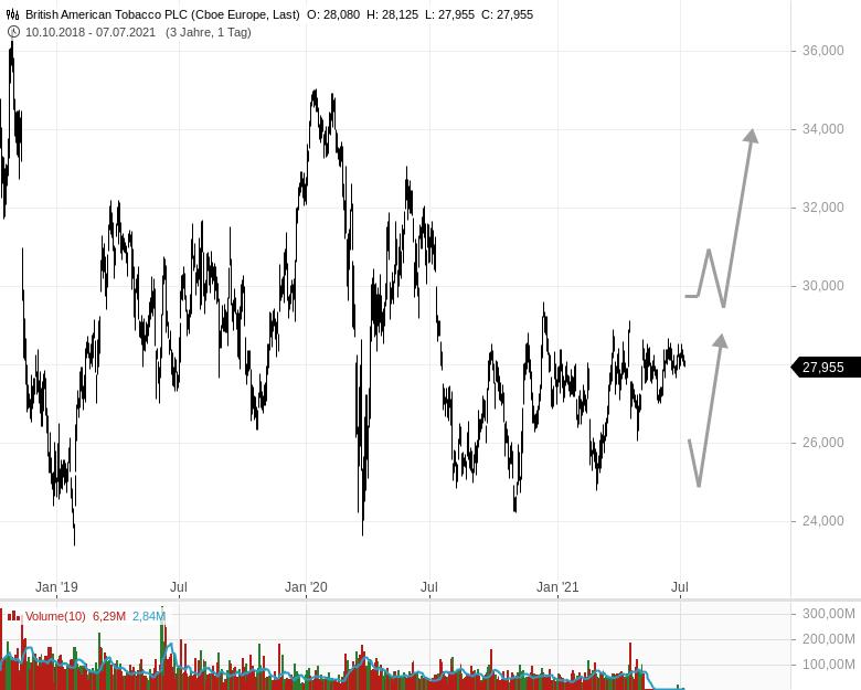 BRITISH-AMERICAN-TOBACCO-Lohnt-ein-Investment-Rene-Berteit-GodmodeTrader.de-1