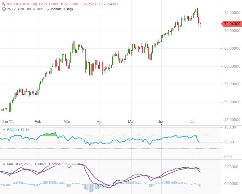 Unsicherheit-am-Ölmarkt-Bernd-Lammert-GodmodeTrader.de-1